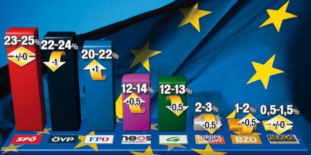 EU-Wahl: SPÖ führt, FPÖ holt auf