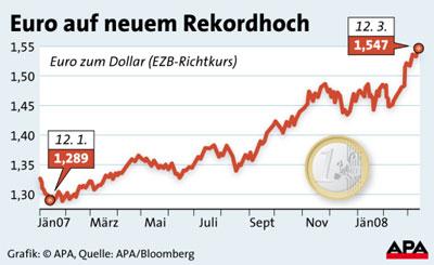 eurohoch