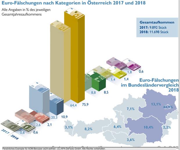 falschgeld-oesterreich-graf.jpg