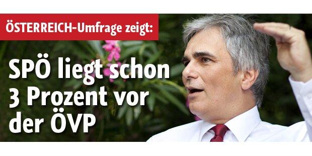 SPÖ mit Rekord-Abstand vor ÖVP