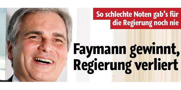 Faymann gewinnt, Regierung verliert