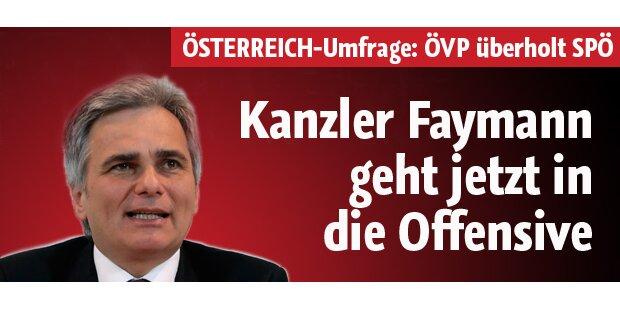 Faymann geht in die Offensive