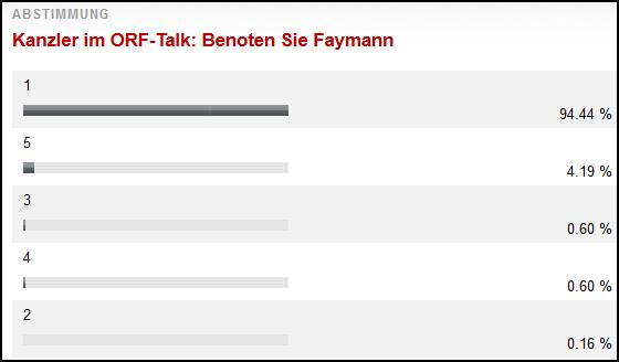 faymann_vote.jpg