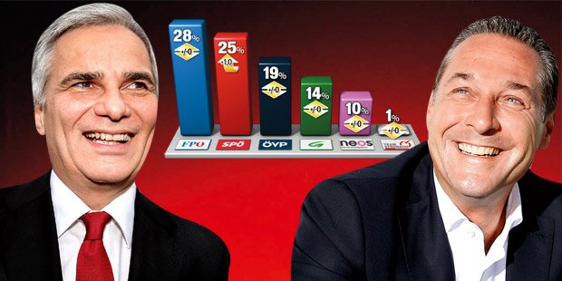 FPÖ bleibt Nummer 1, Faymann wieder im Plus