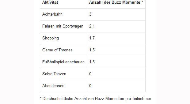 ford-buzz-momente-tabelle.jpg