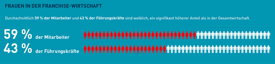 franshising-wko_graf1.jpg
