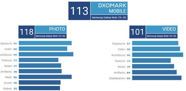 galaxy note 10+ dxomark daten.jpg