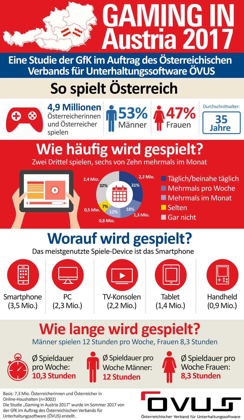 gaming in austria 2017 grafik.jpg