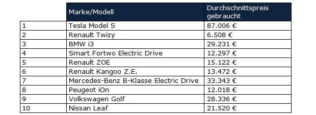 gebrauchte-elektroautos-top.jpg