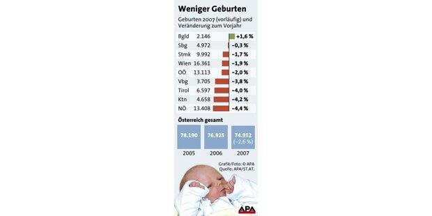 Immer weniger Geburten in Österreich