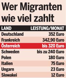 wie viel geld bekommen flüchtlinge in österreich