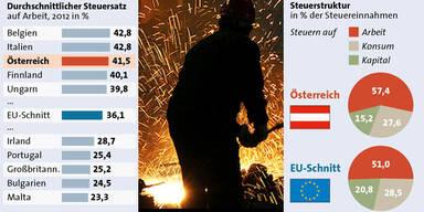 So hoch sind Steuern auf Arbeit in Österreich