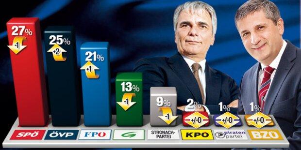 SPÖ und ÖVP Kopf an Kopf