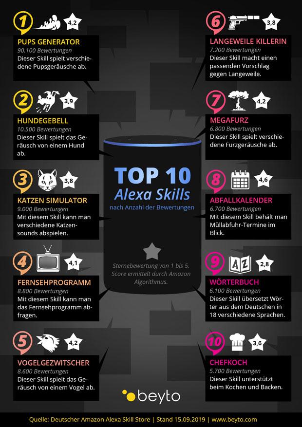 grafik-Top-10-Alexa-Skills-.jpg