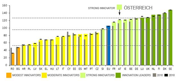 European Innovation Scoreboard Österreich