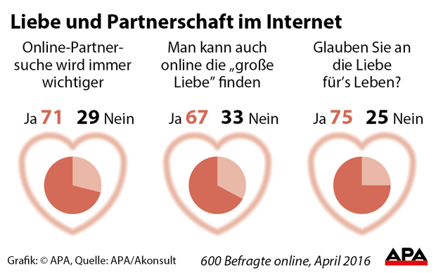 Liebe im internet kennenlernen