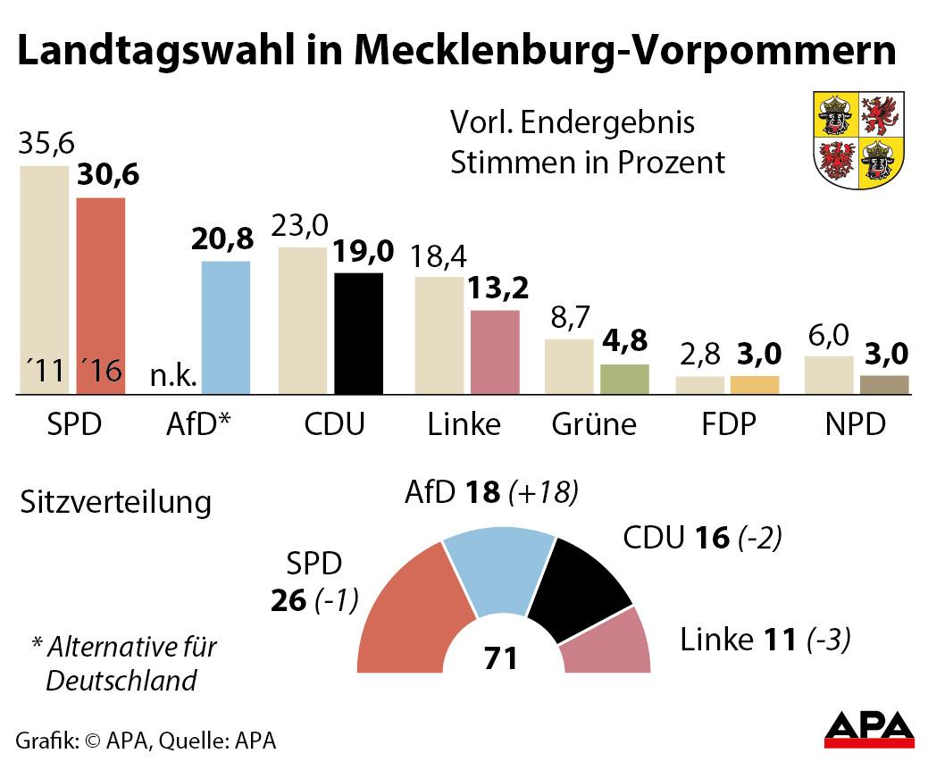Mecklenburg-Vorpommern-Wahl