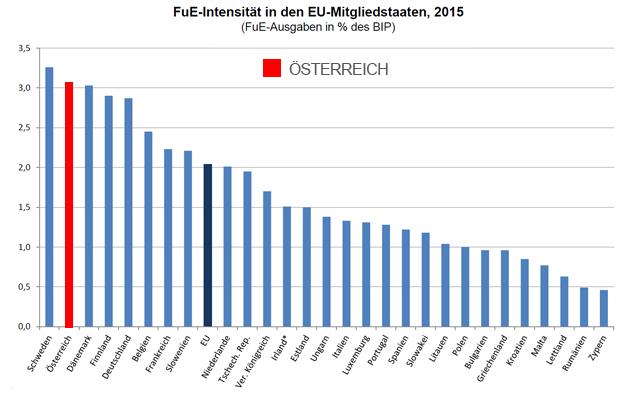 FuE-Intensität in den EU-Mitgliedstaaten Grafik