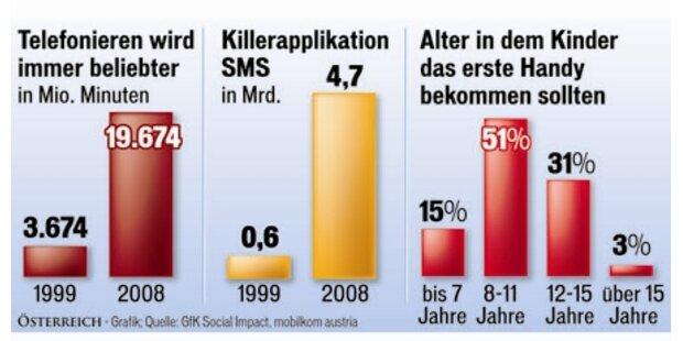 Mobiltelefone vermitteln Sicherheit
