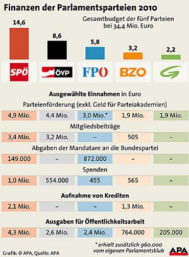 Grafik der Finanzen der Parlamentsparteien