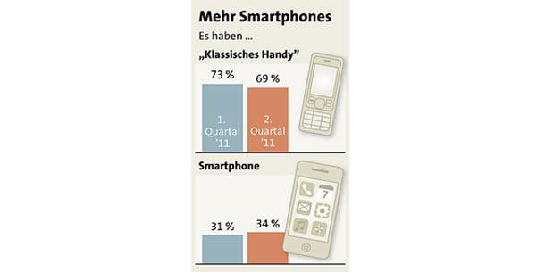 grafik_smartphone_aut_apa.jpg