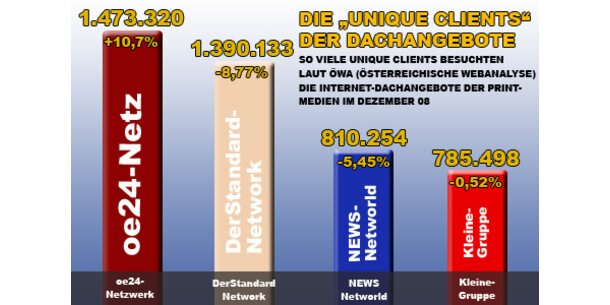 Online-Netz von ÖSTERREICH  im Dezember mit 1,47 Mio. Unique Clients