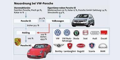 VW vollendet die Porsche-Übernahme