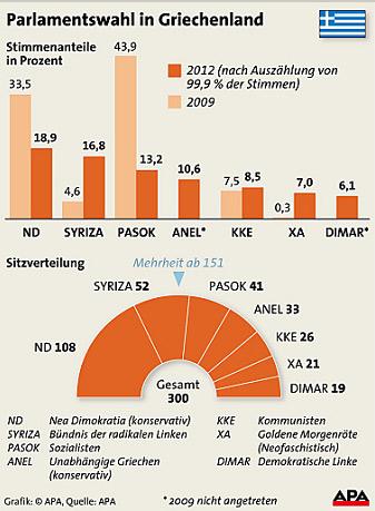 Parlamentswahl in Griechenland