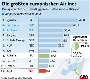 groesste_airlines