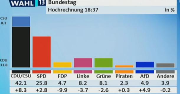 Wahlen Hamburg Hochrechnung
