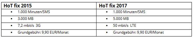 hot-fix-verbesserung-veglei.jpg