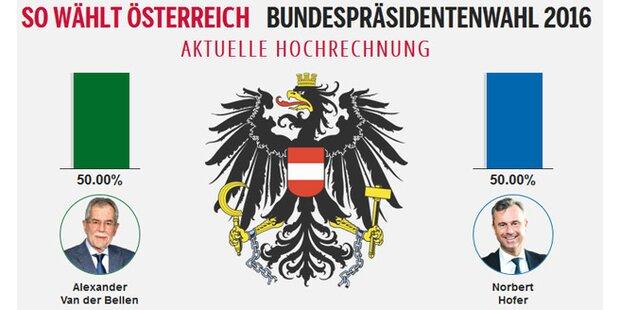Gleichstand bei der Hofburg-Wahl