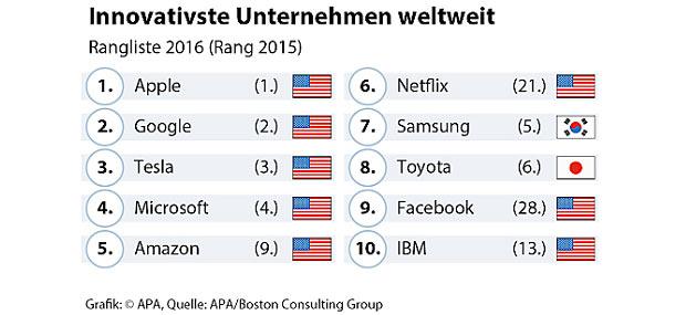 innovativste-firmen-2016-ap.jpg