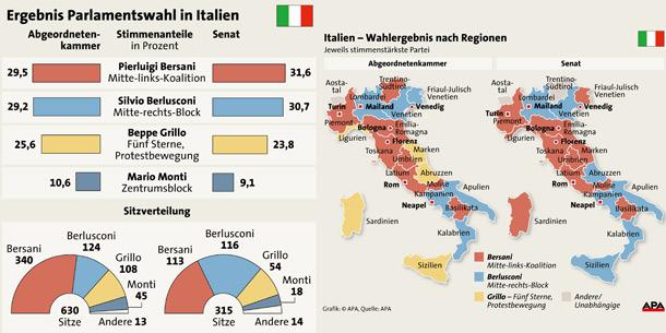 Wahl Italien Ergebnis