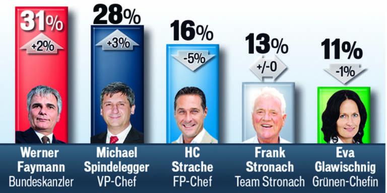 Große Umfrage nach den Wahlen
