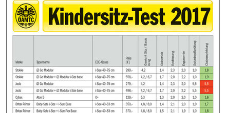 Kindersitze im Test