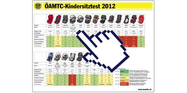 kindersitztest_2012_graf_kl.jpg