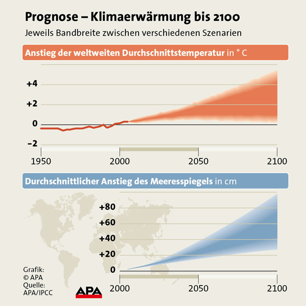 Klimawandel GRAFIK