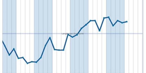 Zahl der Wirtschaftspessimisten sinkt