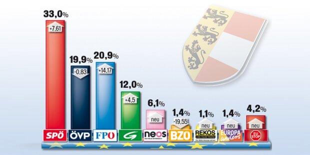 Kärnten stimmt  für die SPÖ