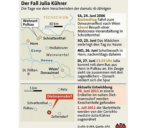 Fall Julia Kührer, Grafik