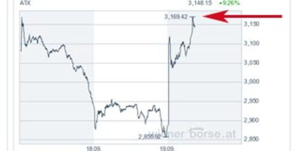 Wiener Börse legt 11,5 Prozent zu