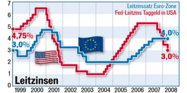 Euro, Gold und Öl auf Rekordjagd
