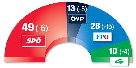 Wien-Wahl Mandate 2010