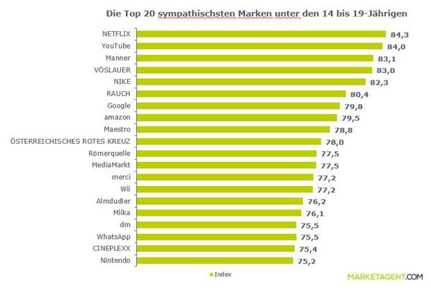 marken-ranking-jugend-inl1.jpg