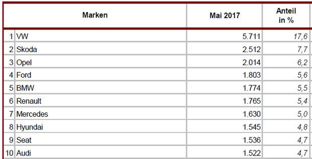 marken-top-20-mai-2017.jpg