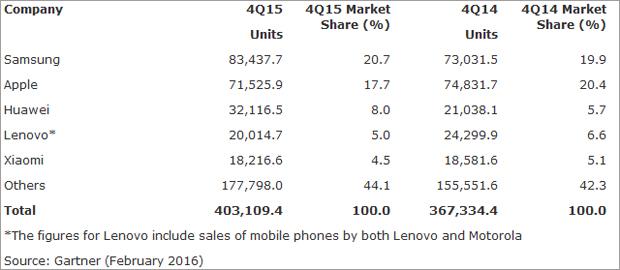 marktanteil_smartphones_feb.jpg