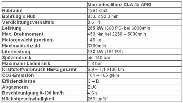 Cla 45 Amg >> Das ist der Mercedes CLA 45 AMG