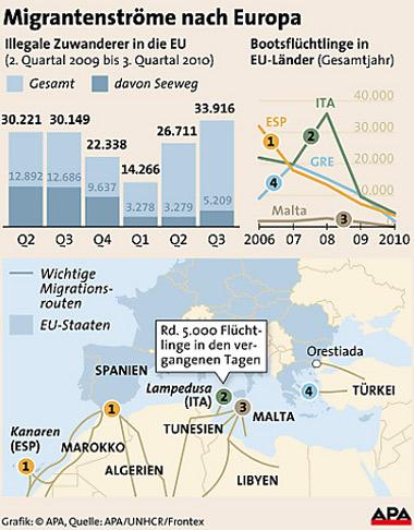 Migrantenströme Grafik