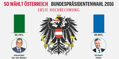 Hofburg-Thriller: Van der Bellen vorne